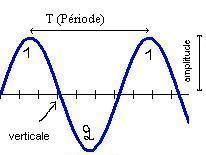 Fonction sinusoïdale