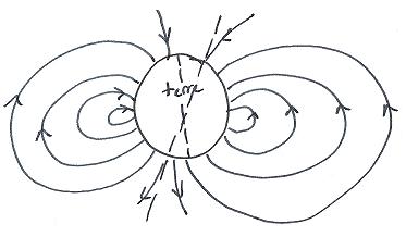 Dipôle magnétique terrestre