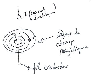 Lignes de champ magnétique
